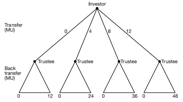 Trust Game_Kosfeld